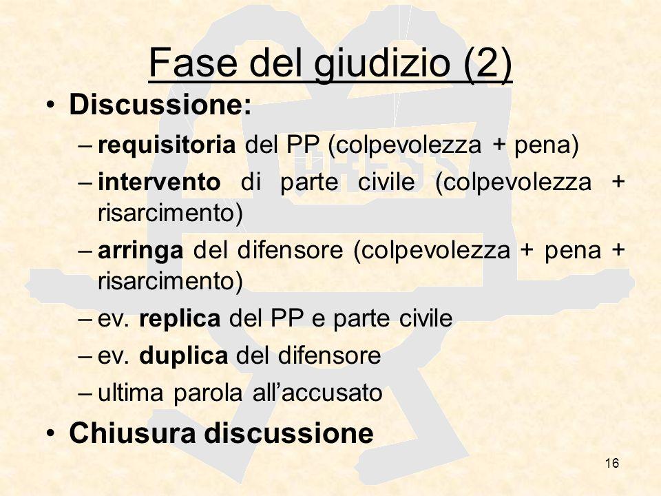 Fase del giudizio (2) Discussione: Chiusura discussione