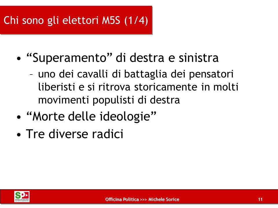 Chi sono gli elettori M5S (1/4)