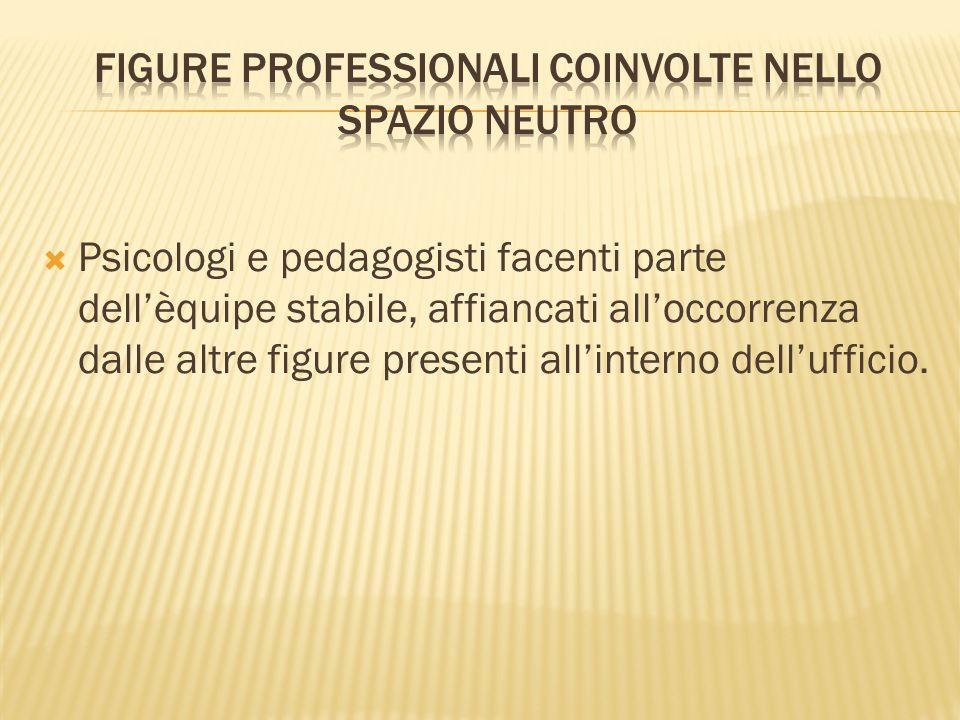 Figure professionali coinvolte nello spazio neutro