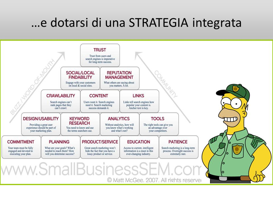 …e dotarsi di una STRATEGIA integrata