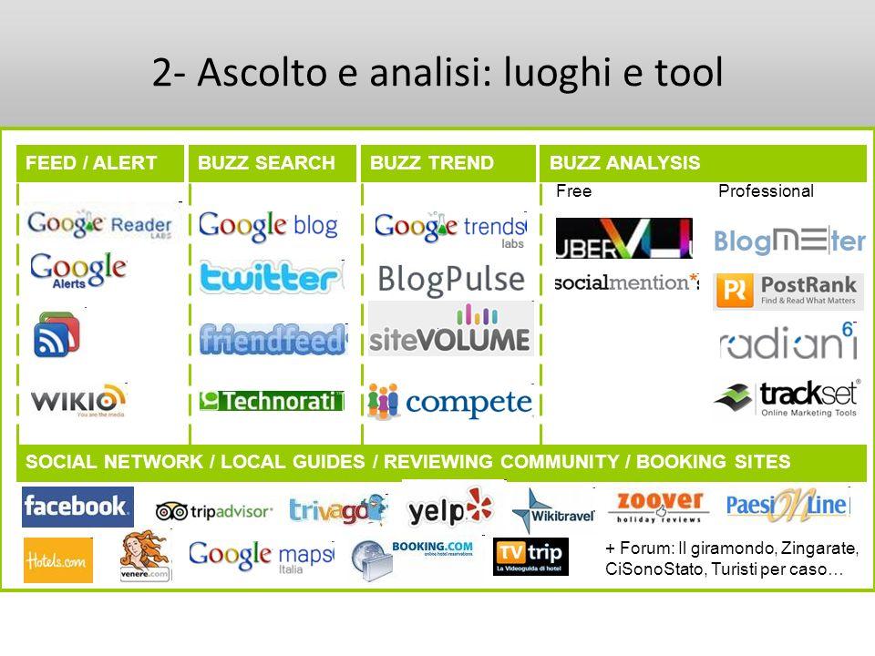2- Ascolto e analisi: luoghi e tool