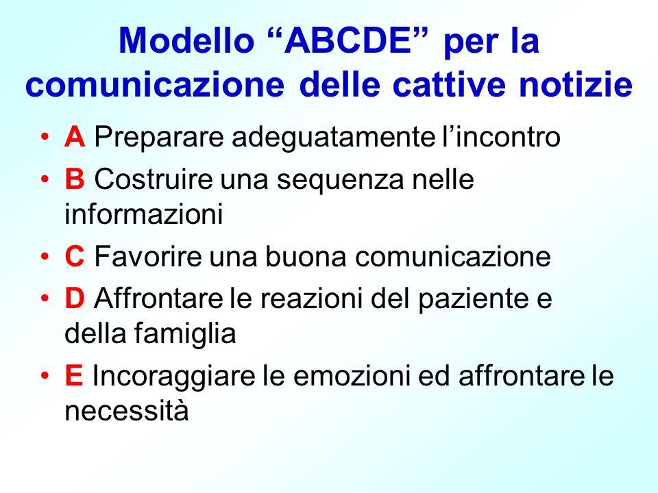 Modello ABCDE per la comunicazione delle cattive notizie