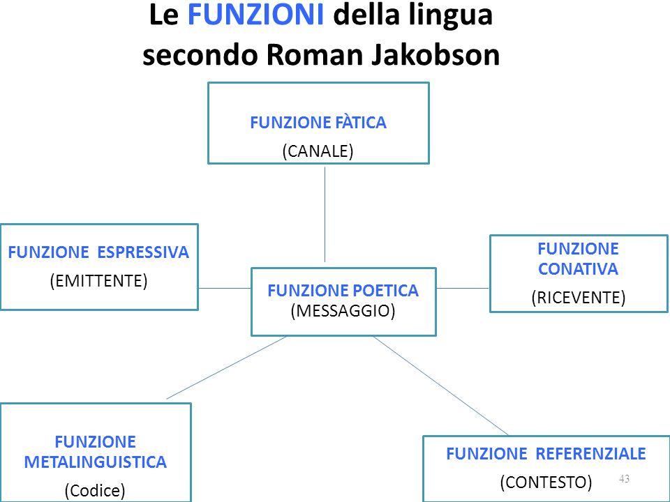 Le FUNZIONI della lingua secondo Roman Jakobson