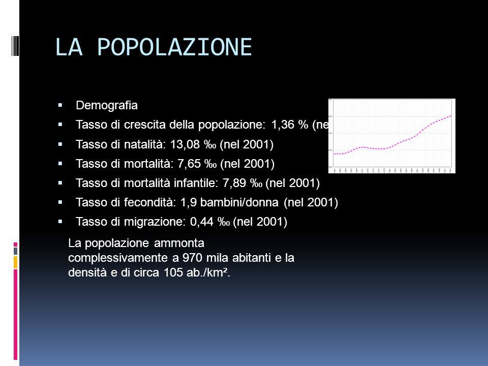 LA POPOLAZIONE Demografia