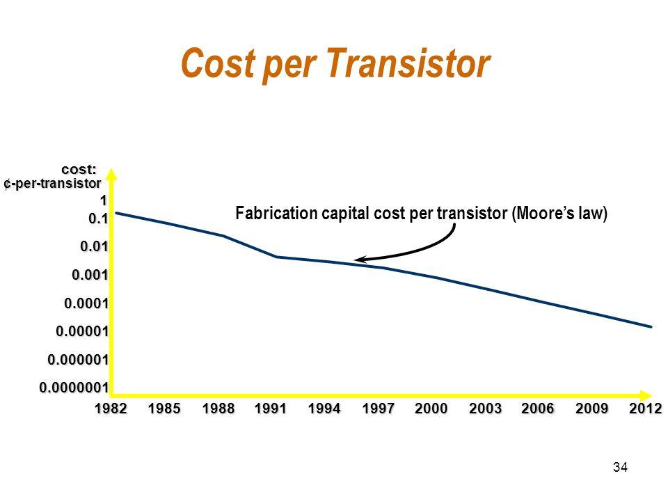 Cost per Transistor cost: ¢-per-transistor. 1. Fabrication capital cost per transistor (Moore's law)