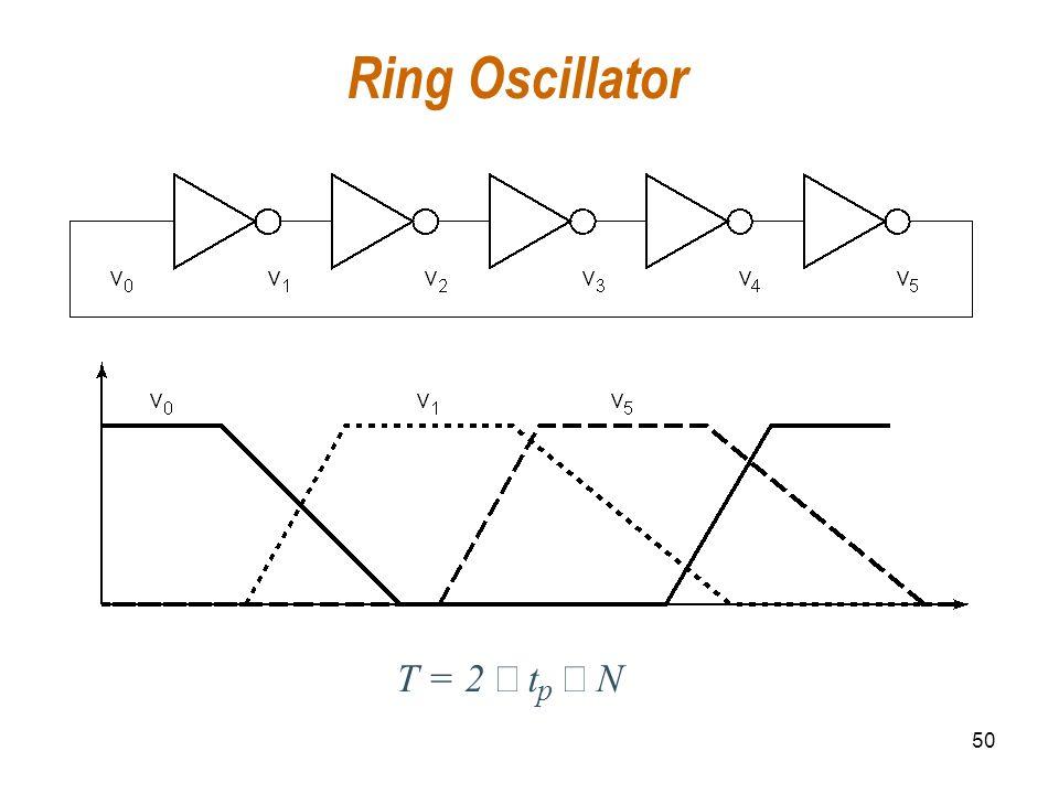 Ring Oscillator T = 2 ´ t p N