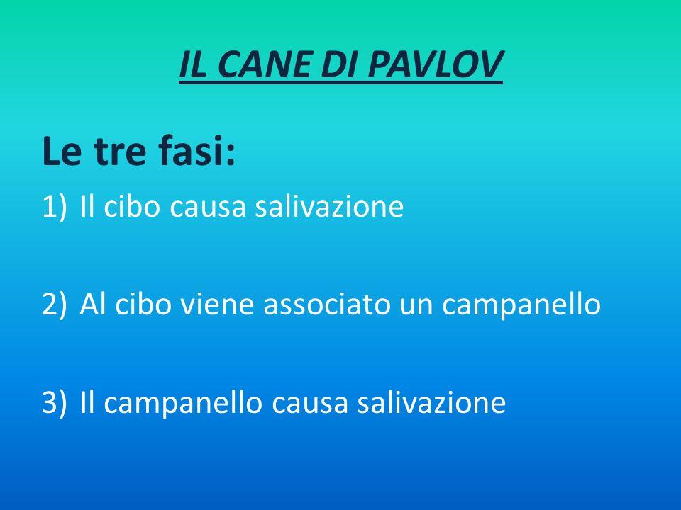 Le tre fasi: IL CANE DI PAVLOV Il cibo causa salivazione