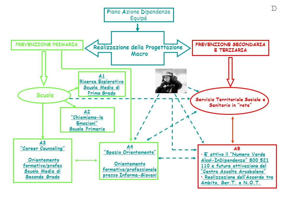 Realizzazione della Progettazione Macro Scuola