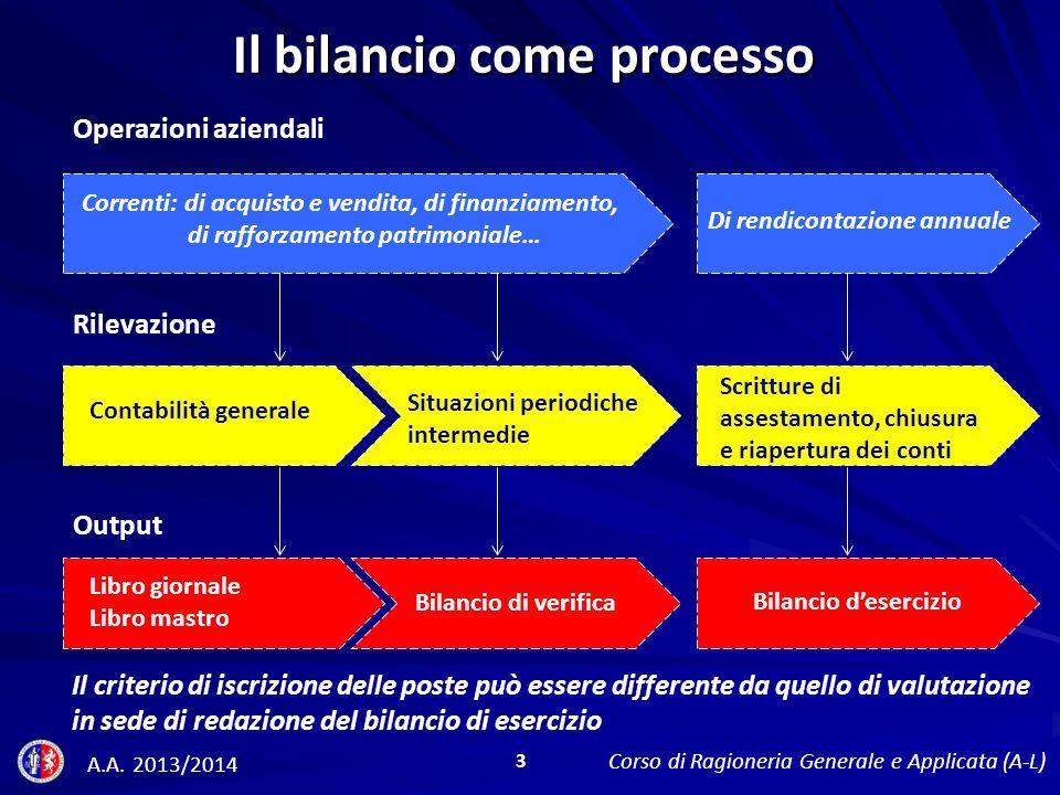 Il bilancio come processo