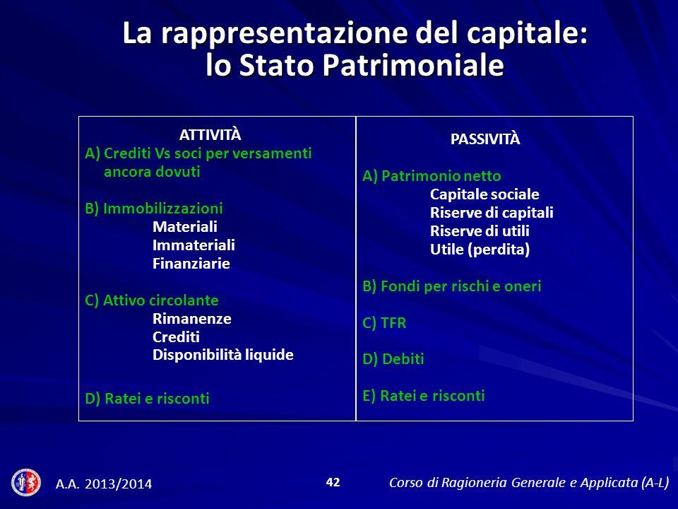 La rappresentazione del capitale: lo Stato Patrimoniale
