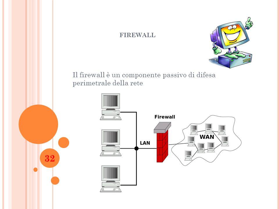 Il firewall è un componente passivo di difesa perimetrale della rete