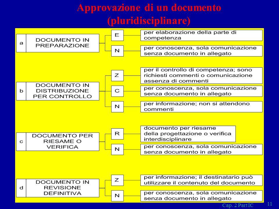 Approvazione di un documento (pluridisciplinare)