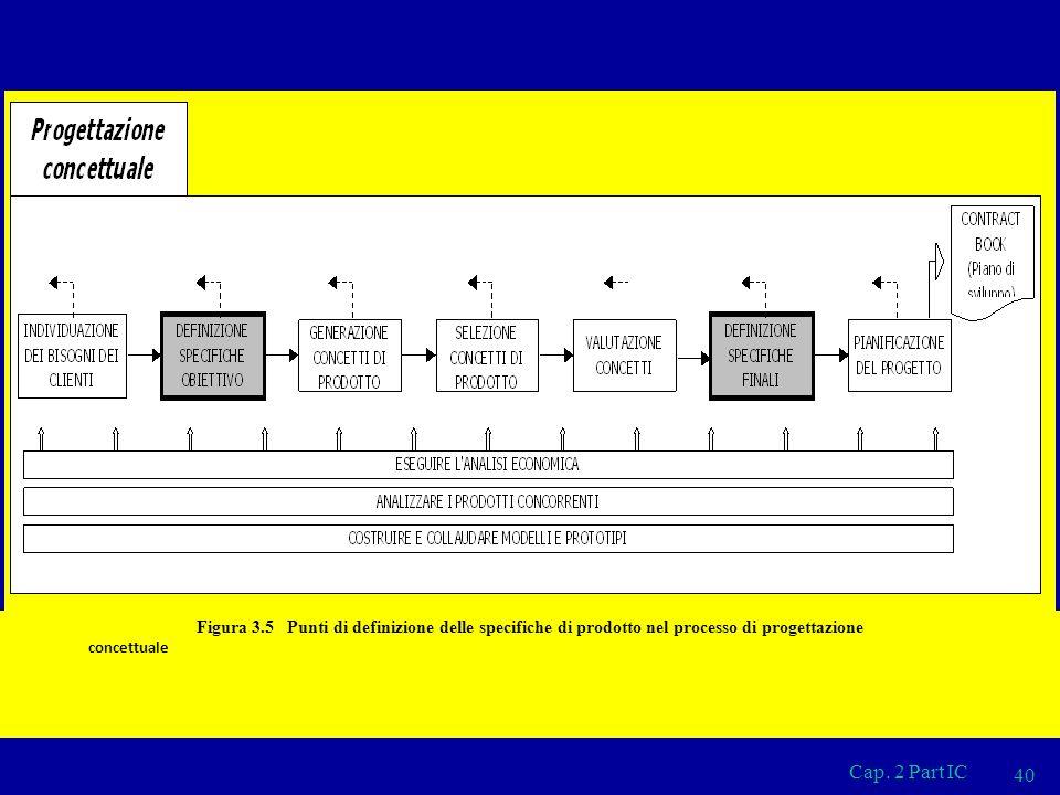Figura 3.5 Punti di definizione delle specifiche di prodotto nel processo di progettazione