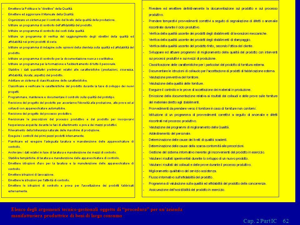 Elenco degli argomenti tecnico-gestionali oggetto di procedura per un'azienda manifatturiera produttrice di beni di largo consumo