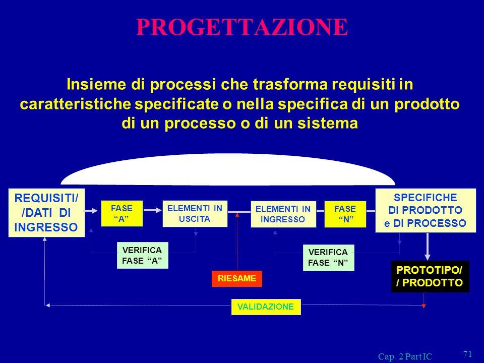 PROGETTAZIONE Insieme di processi che trasforma requisiti in