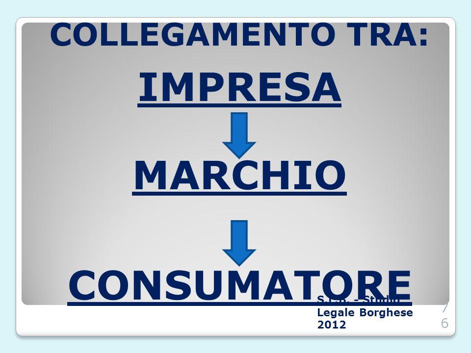 CONSUMATORE IMPRESA MARCHIO COLLEGAMENTO TRA: