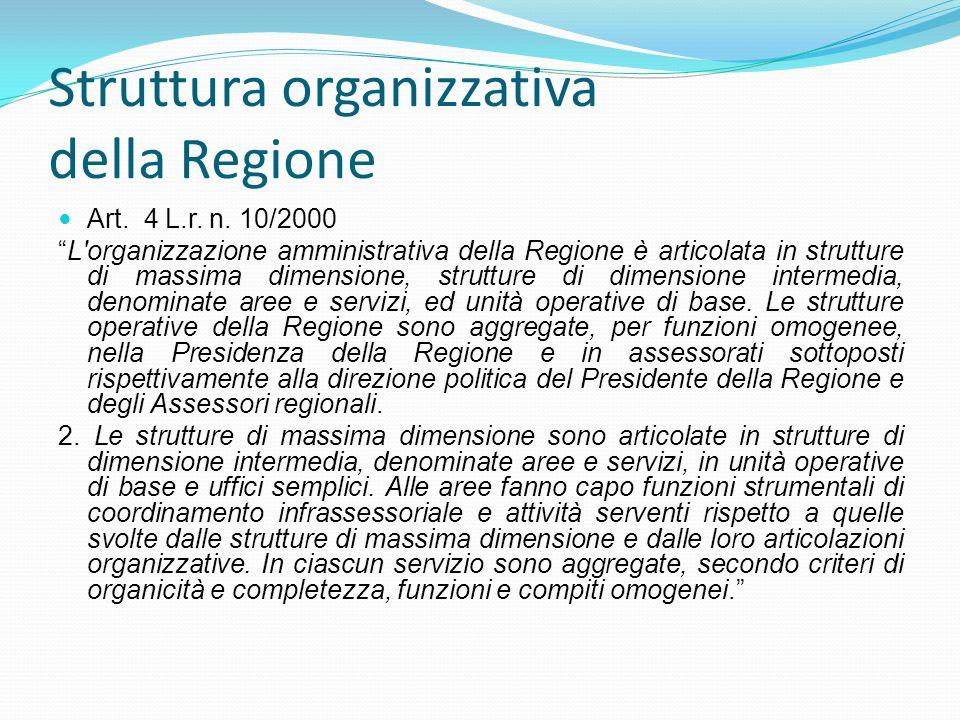 Struttura organizzativa della Regione