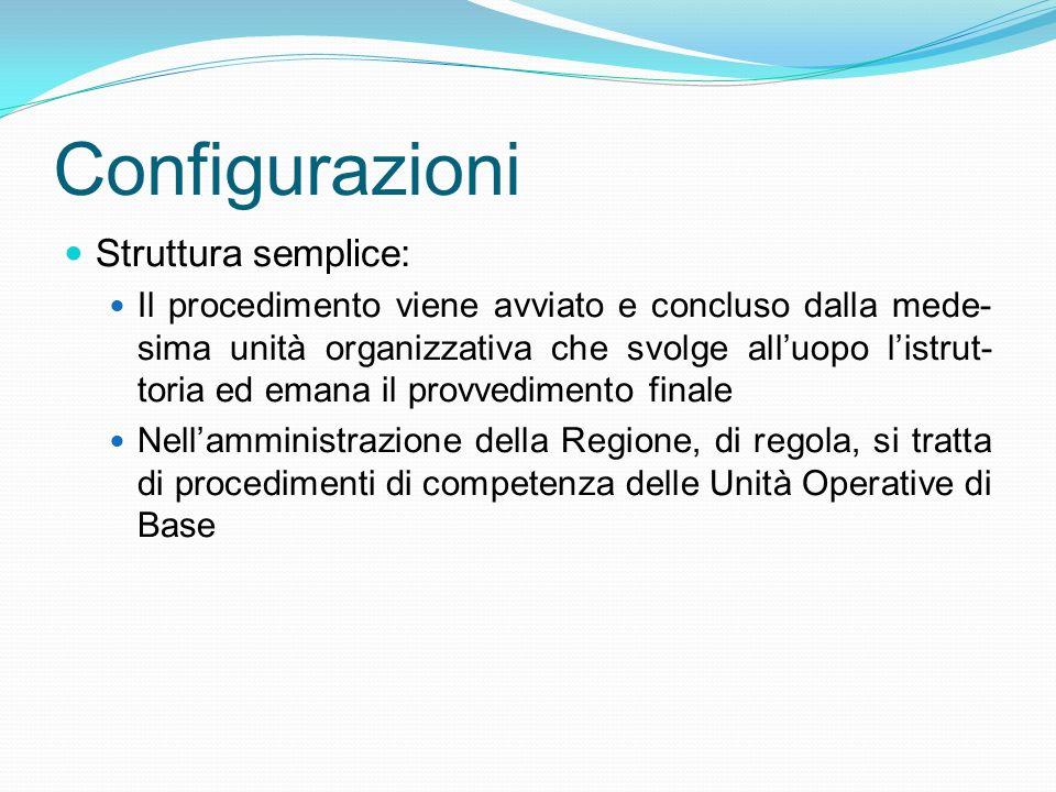 Configurazioni Struttura semplice: