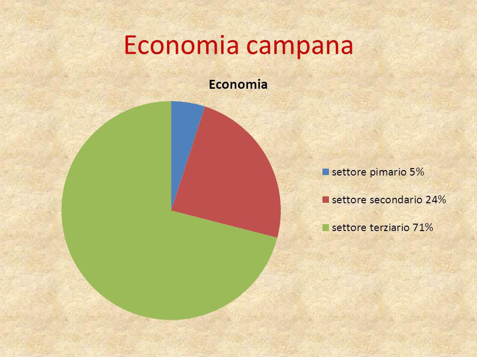 Economia campana