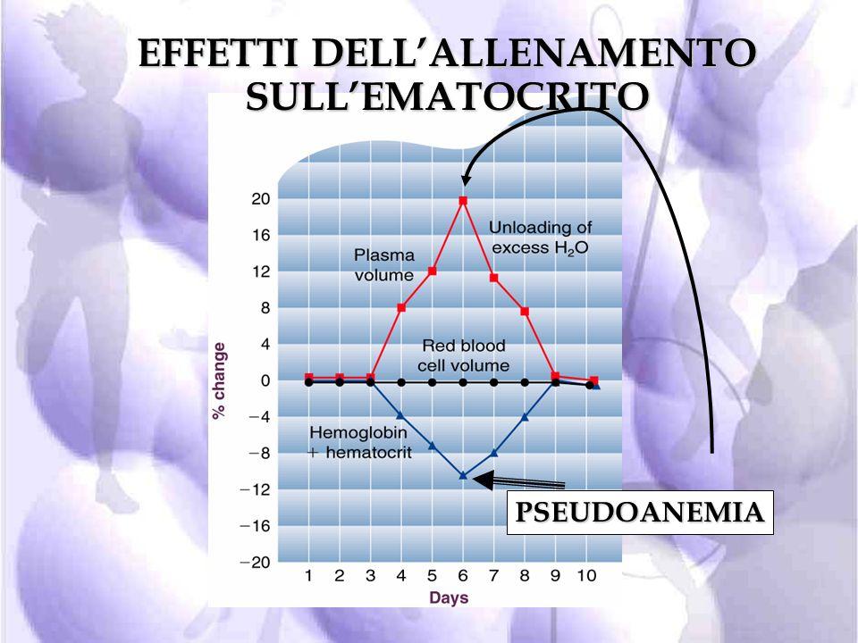 EFFETTI DELL'ALLENAMENTO SULL'EMATOCRITO