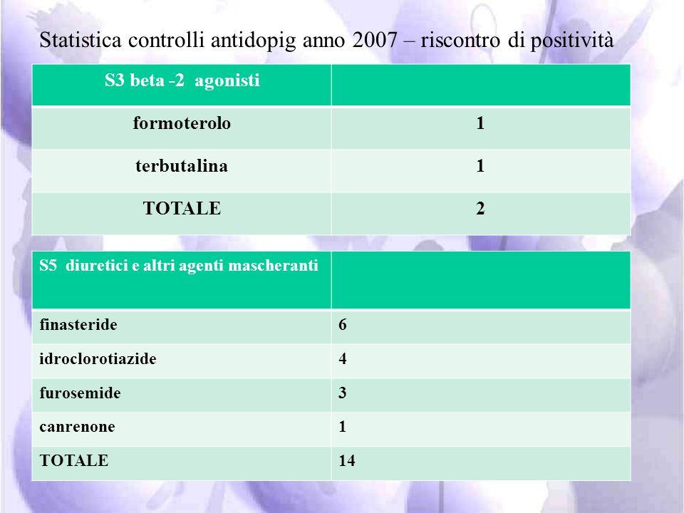 Statistica controlli antidopig anno 2007 – riscontro di positività