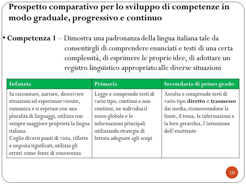 Prospetto comparativo per lo sviluppo di competenze in