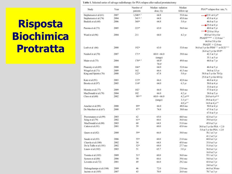 Risposta Biochimica Protratta
