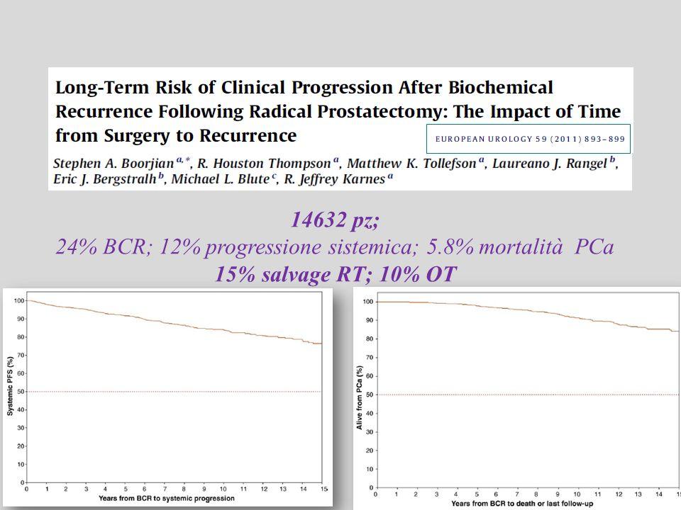 24% BCR; 12% progressione sistemica; 5.8% mortalità PCa