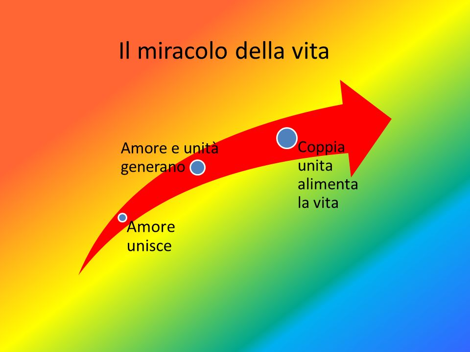 Il miracolo della vita Amore unisce Amore e unità generano