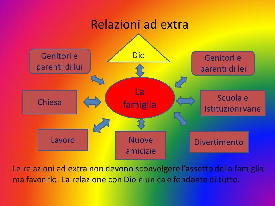 Relazioni ad extra La famiglia Dio Genitori e parenti di lui