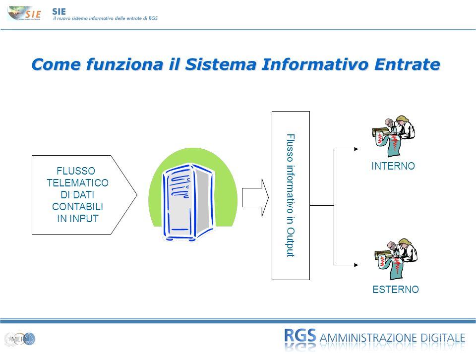 Come funziona il Sistema Informativo Entrate