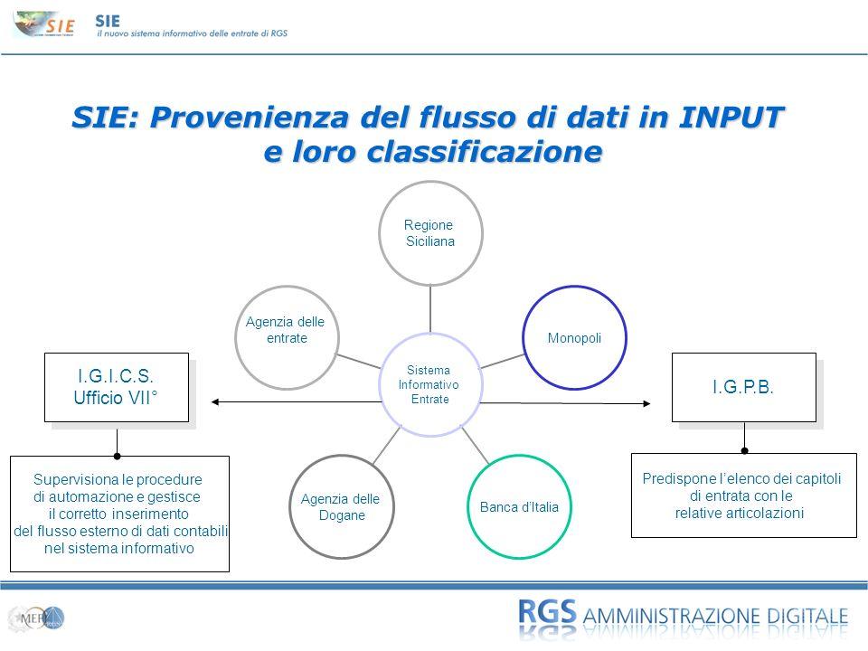 SIE: Provenienza del flusso di dati in INPUT e loro classificazione