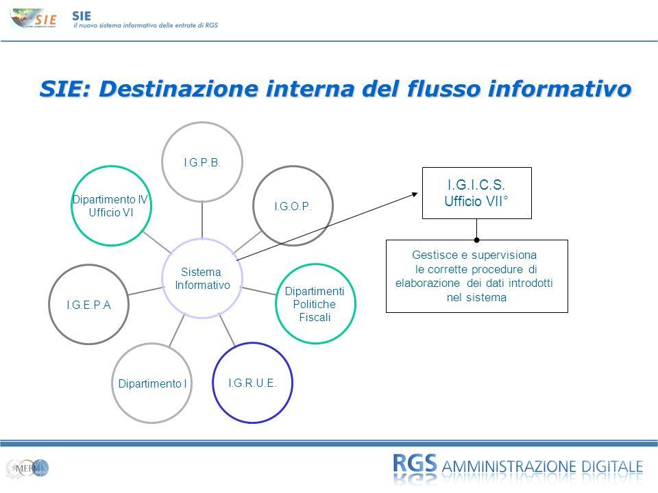 SIE: Destinazione interna del flusso informativo