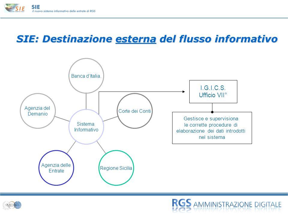 SIE: Destinazione esterna del flusso informativo