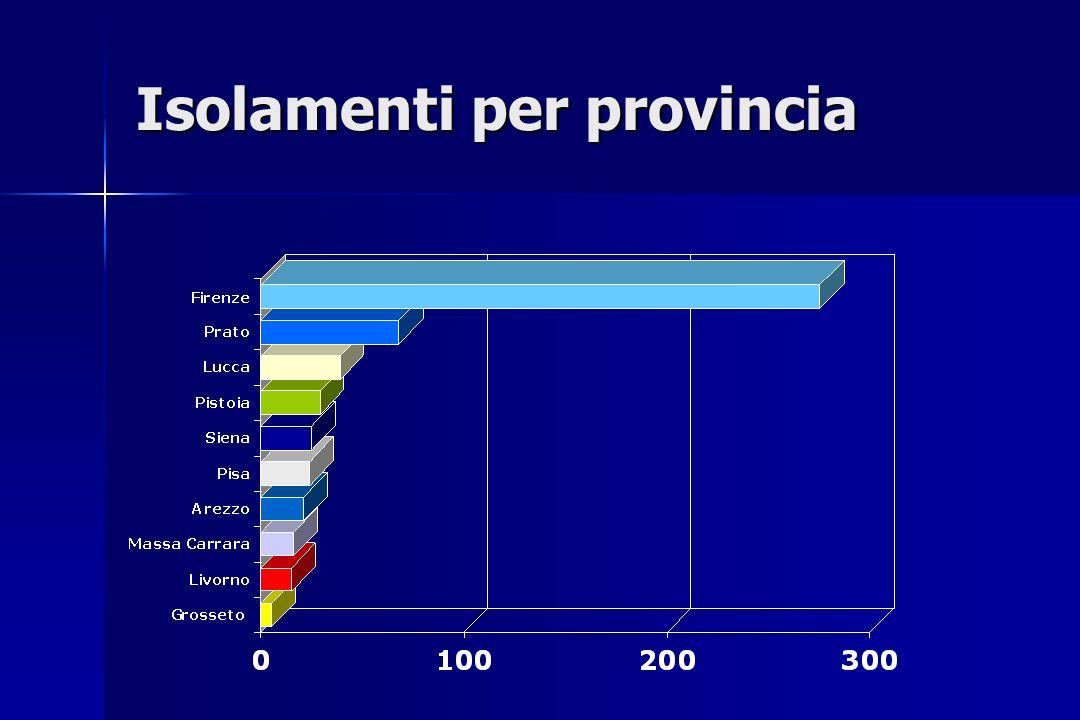 Isolamenti per provincia