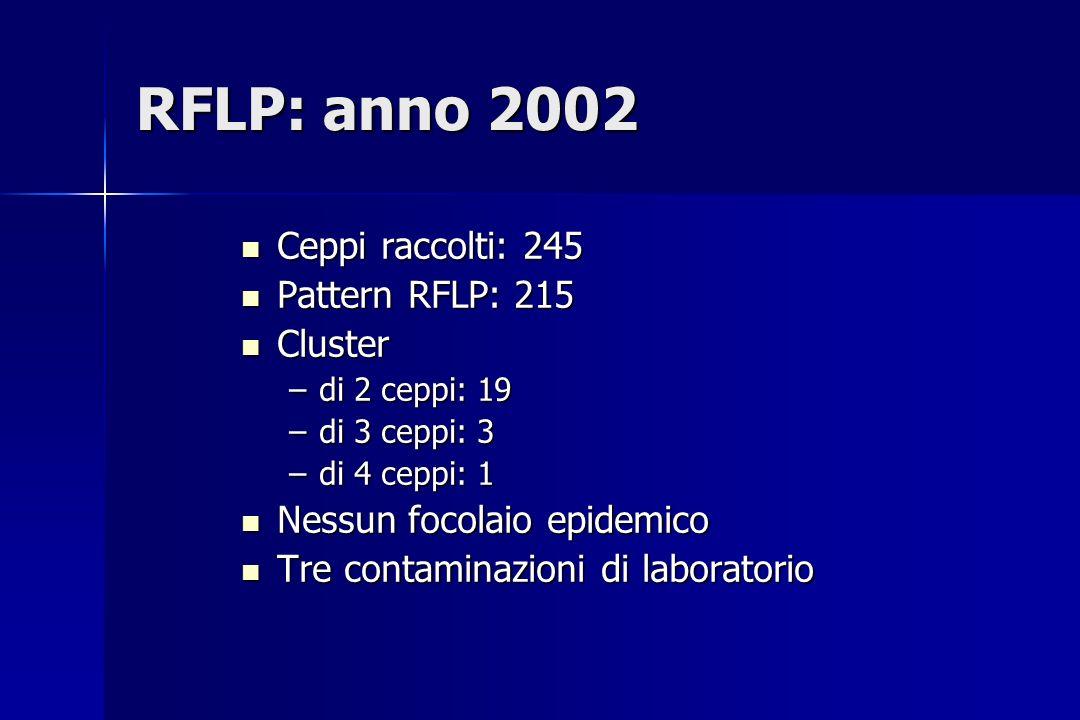 RFLP: anno 2002 Ceppi raccolti: 245 Pattern RFLP: 215 Cluster