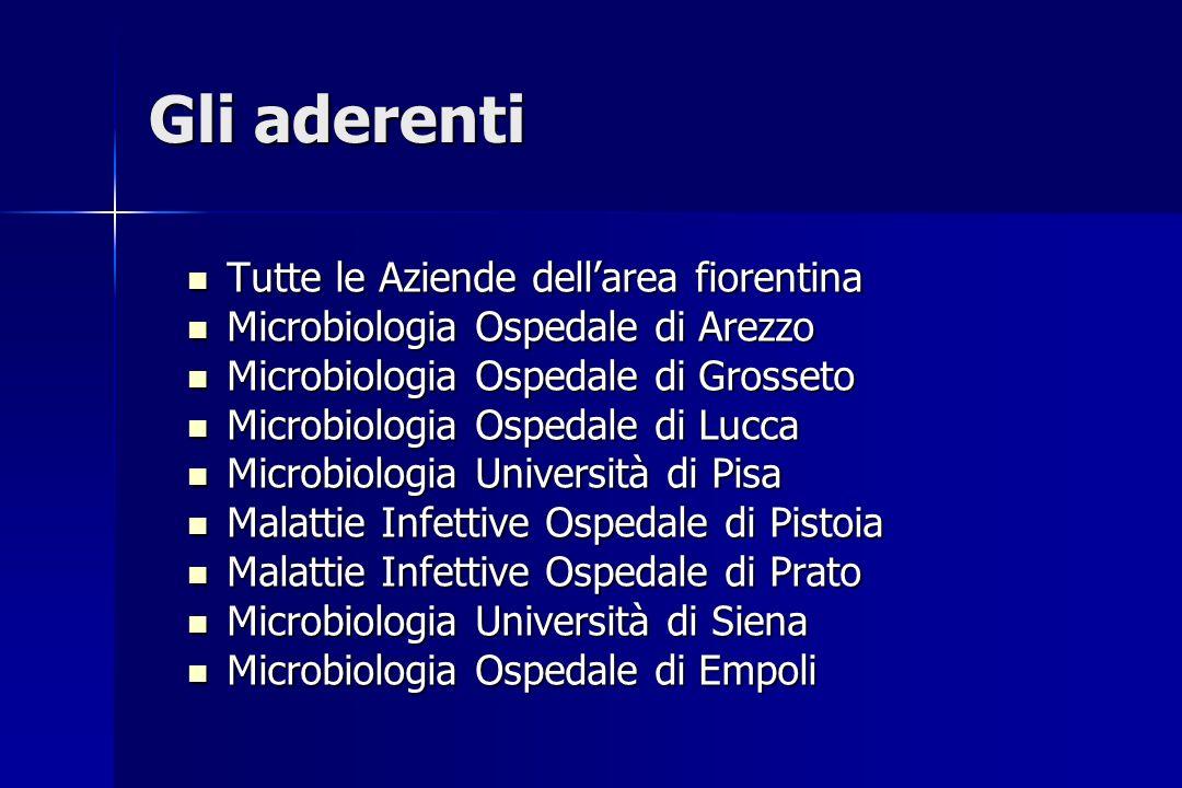 Gli aderenti Tutte le Aziende dell'area fiorentina