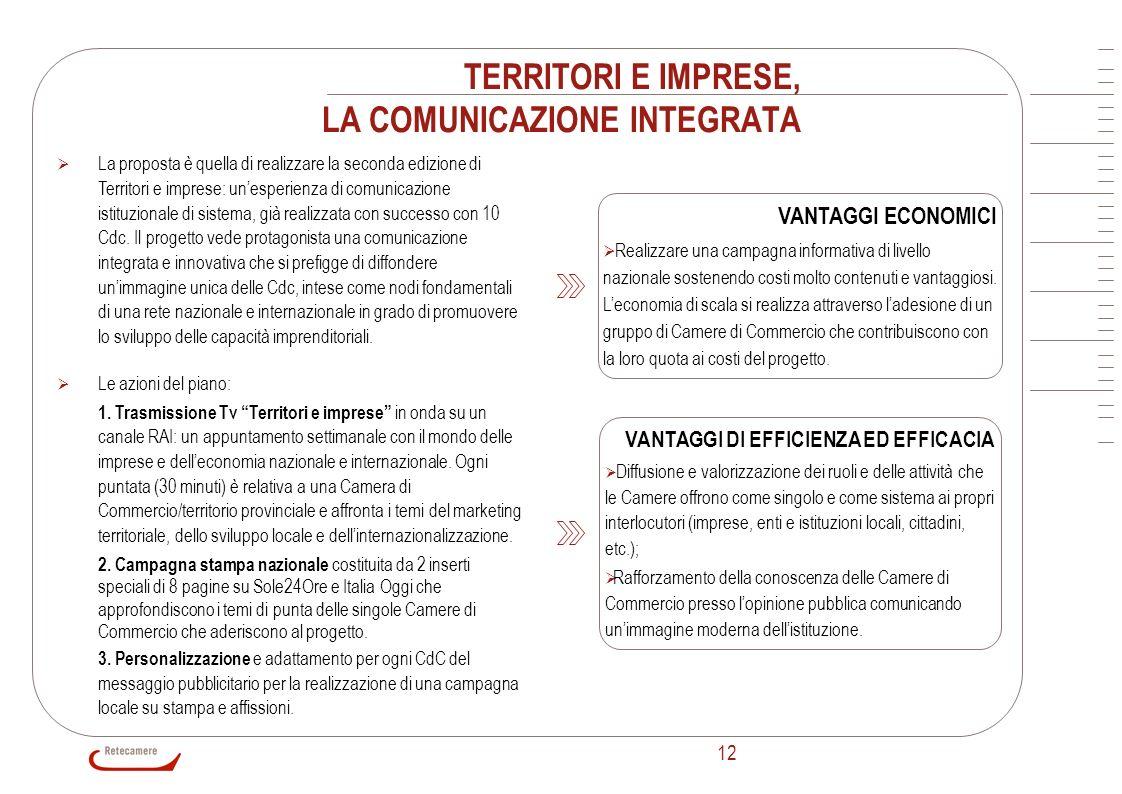 TERRITORI E IMPRESE, LA COMUNICAZIONE INTEGRATA