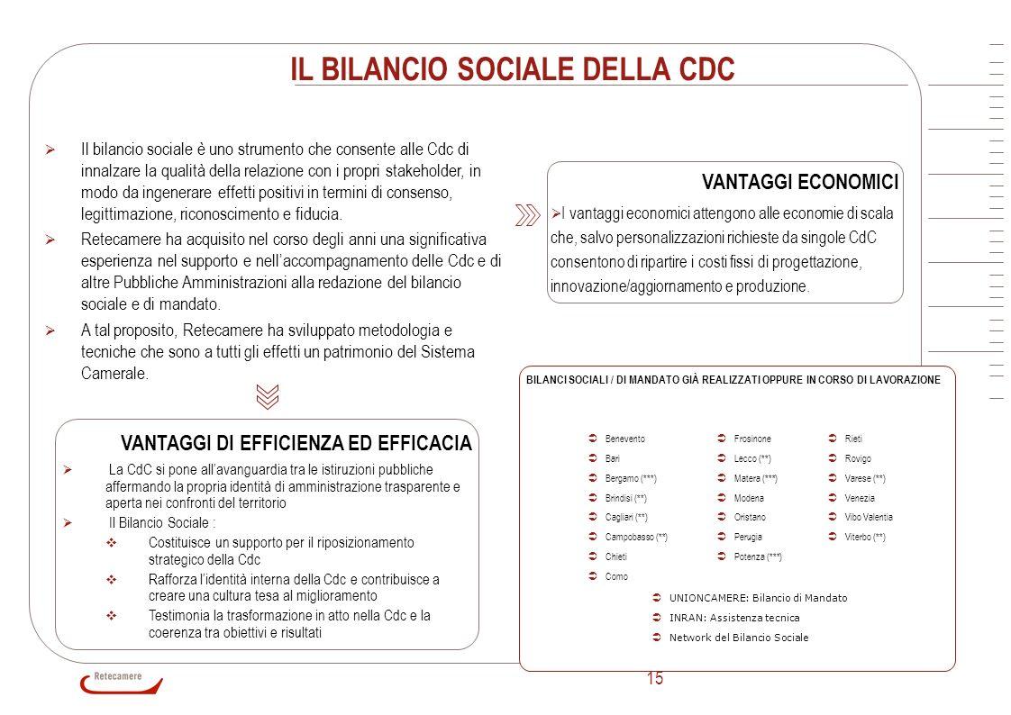IL BILANCIO SOCIALE DELLA CDC