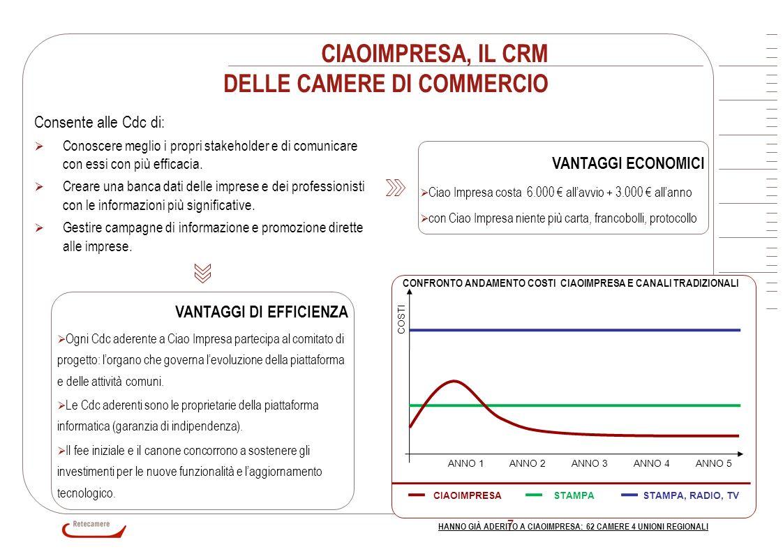 CIAOIMPRESA, IL CRM DELLE CAMERE DI COMMERCIO
