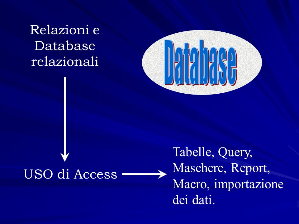 Relazioni e Database relazionali