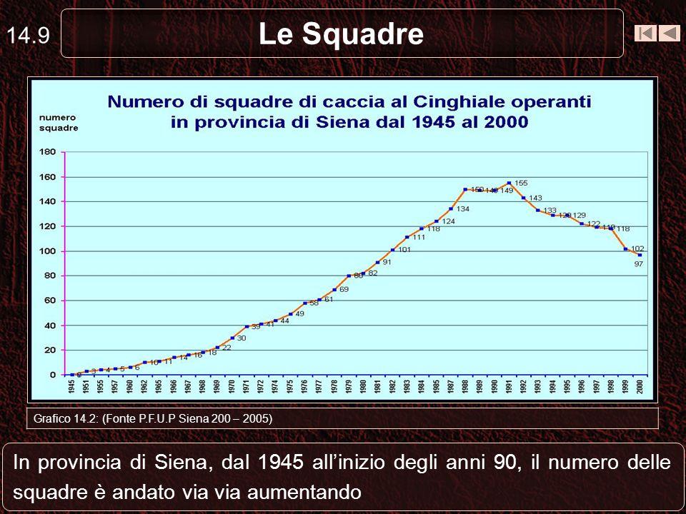 14.9 Le Squadre. Capriolo. Grafico 14.2: (Fonte P.F.U.P Siena 200 – 2005)