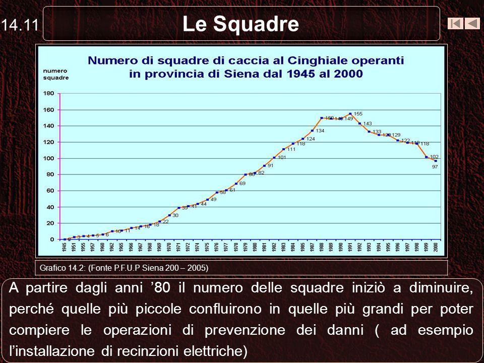 14.11 Le Squadre. Capriolo. Grafico 14.2: (Fonte P.F.U.P Siena 200 – 2005)