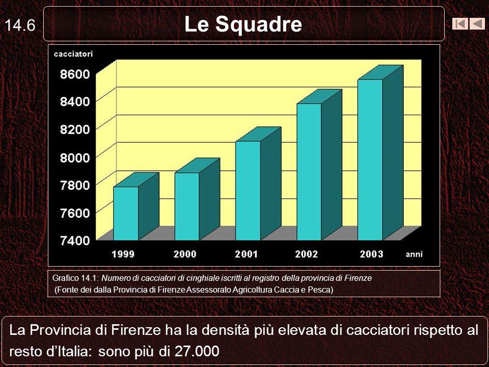 14.6 Le Squadre. Capriolo. Grafico 14.1: Numero di cacciatori di cinghiale iscritti al registro della provincia di Firenze.