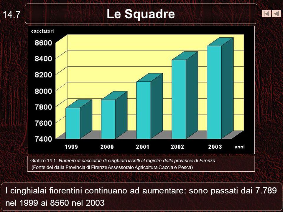 14.7 Le Squadre. Capriolo. Grafico 14.1: Numero di cacciatori di cinghiale iscritti al registro della provincia di Firenze.