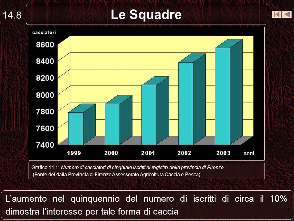 14.8 Le Squadre. Capriolo. Grafico 14.1: Numero di cacciatori di cinghiale iscritti al registro della provincia di Firenze.