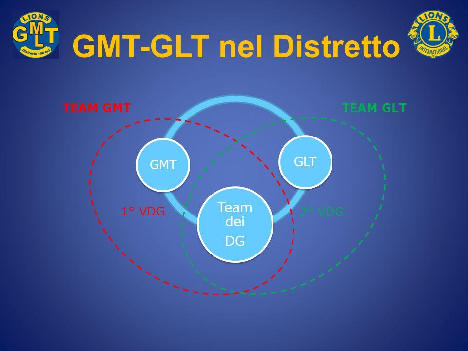 GMT-GLT nel Distretto TEAM GMT TEAM GLT 1° VDG 2° VDG