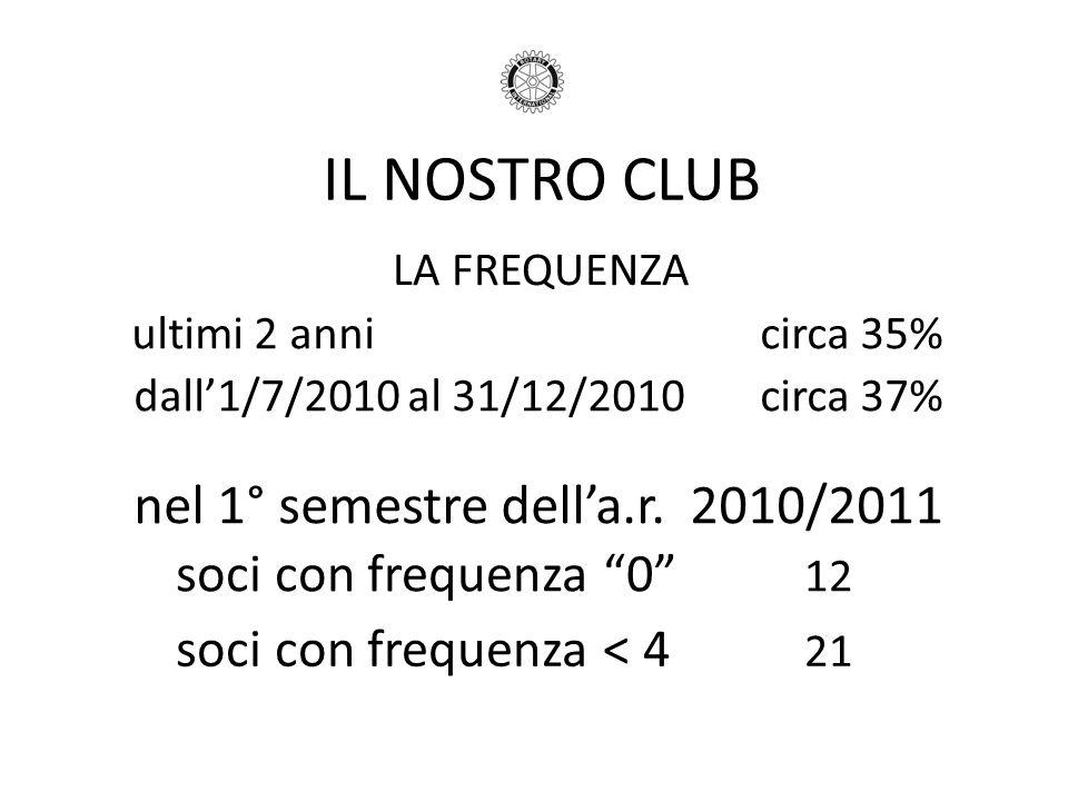 nel 1° semestre dell'a.r. 2010/2011
