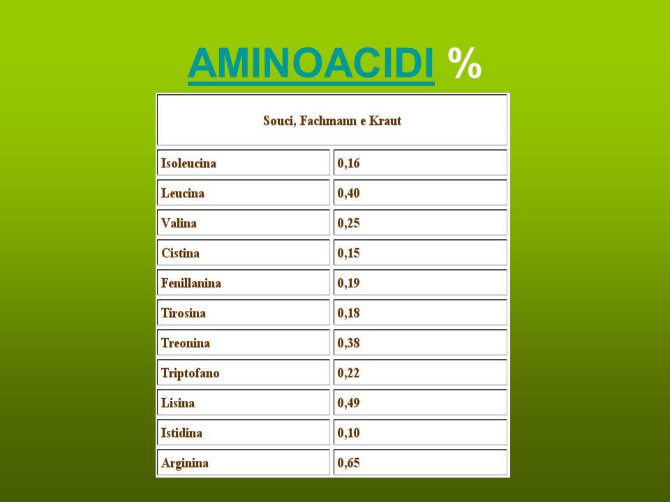 AMINOACIDI %