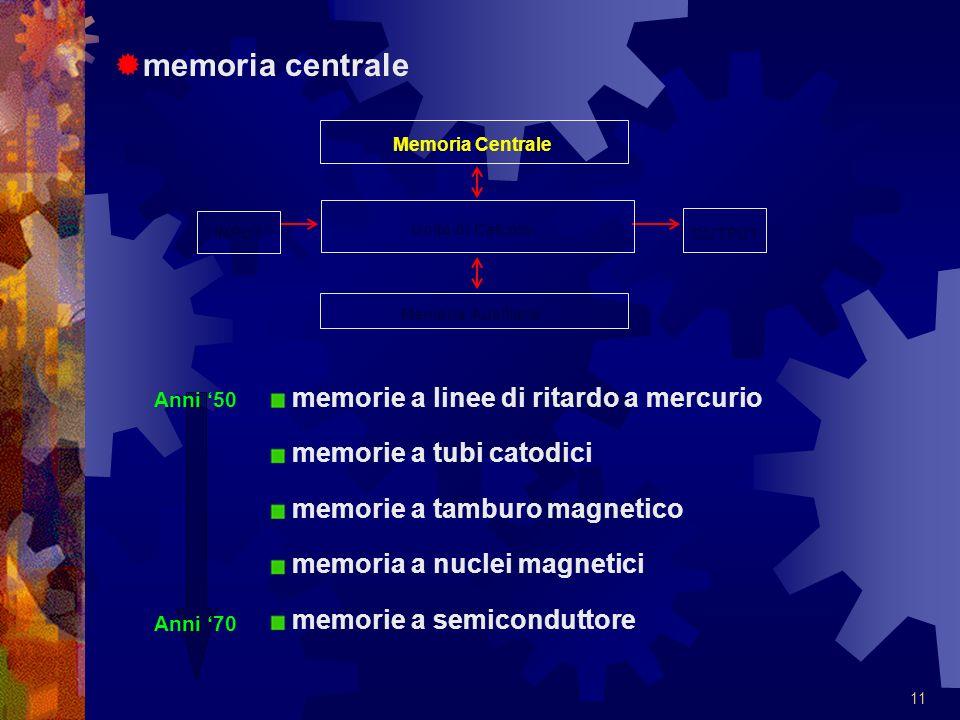 memoria centrale memorie a linee di ritardo a mercurio